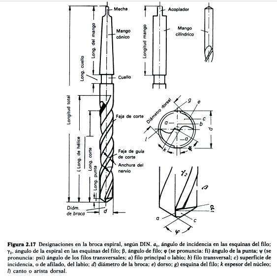 Partes de la broca helicoidal y glosario de términos de