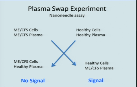 plasma swap slide