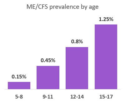Graph of prevalence by age (0.15% age 5-9 to 1.25% age 15-17)