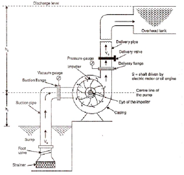 Operation principles of Centrifugal pumps?