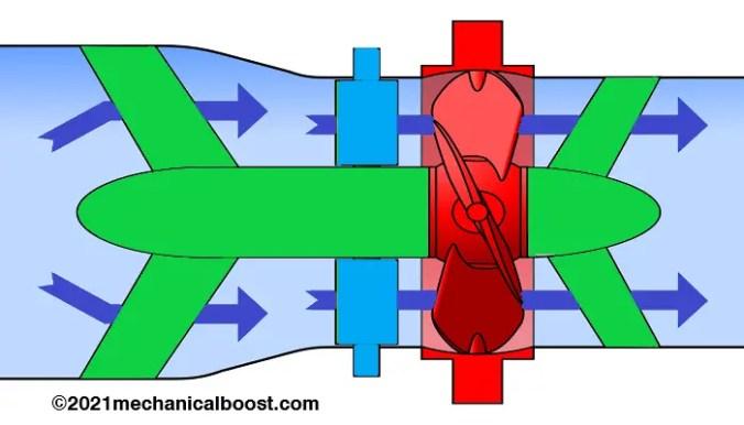 Straflo turbine