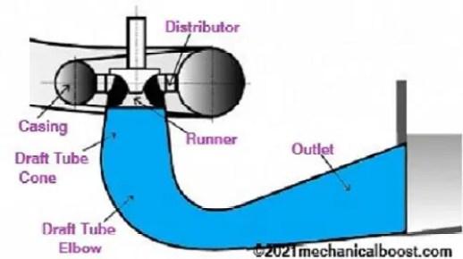 Tube Turbine