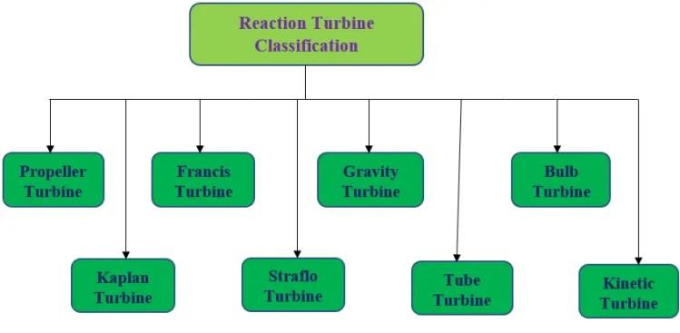 Types of reaction turbine