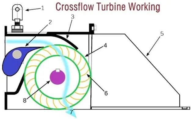 cross flow turbine working