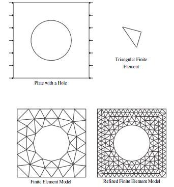 Metode Elemen Hingga (Finite Element Methode