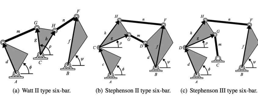 Six-bar linkages