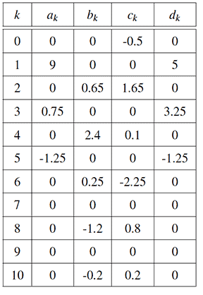 Table of Butterfly coefficients