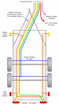 Trailer Wiring Diagram  Lights, Brakes, Routing, Wires ...