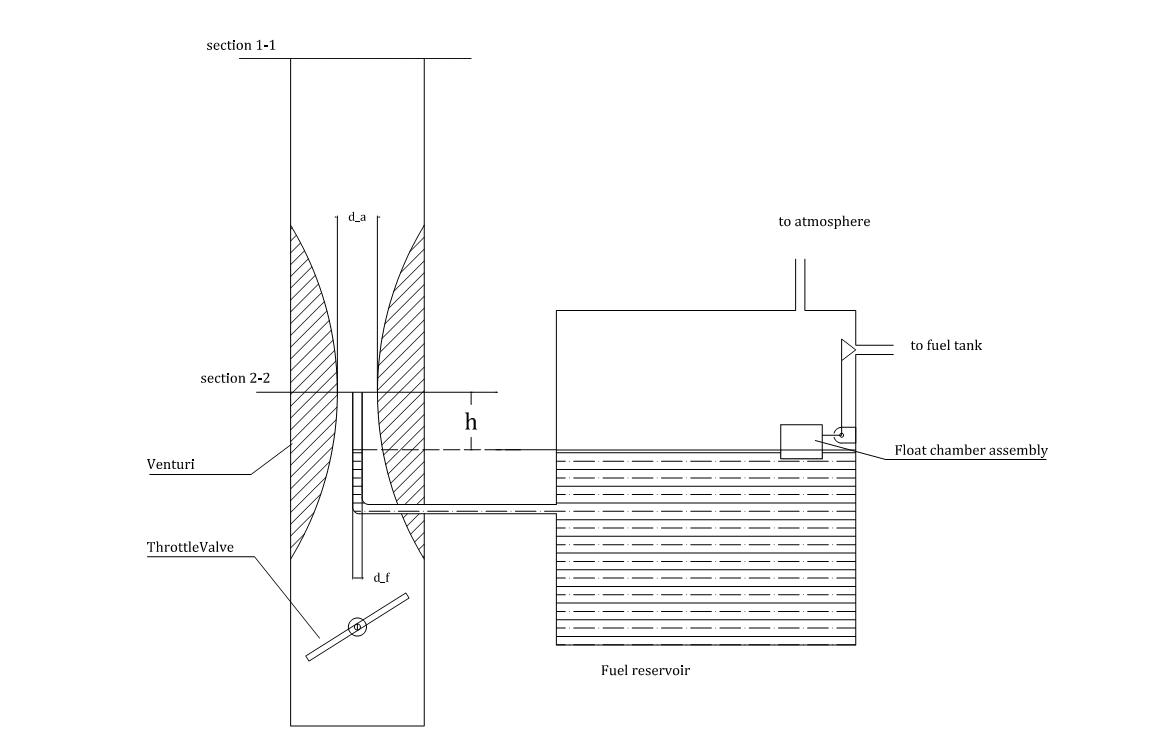 Semester Question : Compressible flow analysis of