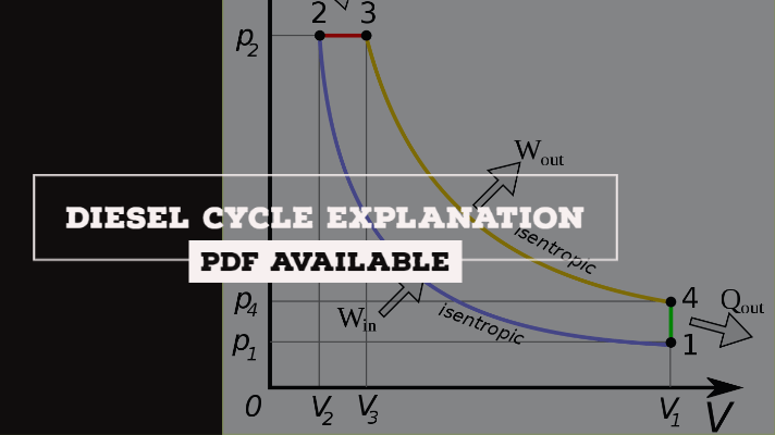 Diesel Cycle: Process, PV Diagram, Efficiency with