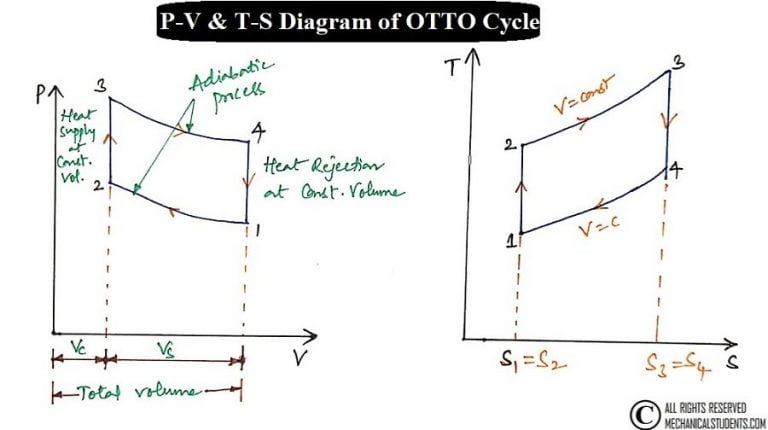 Otto Cycle: Process, PV Diagram, Efficiency with