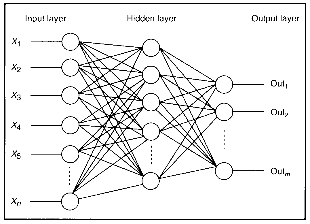 How Do Artificial Neural Networks Work Programming Wise
