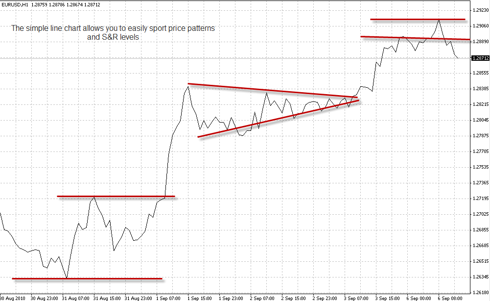 Confused by Your Charts ? How About Trying a Simple Line