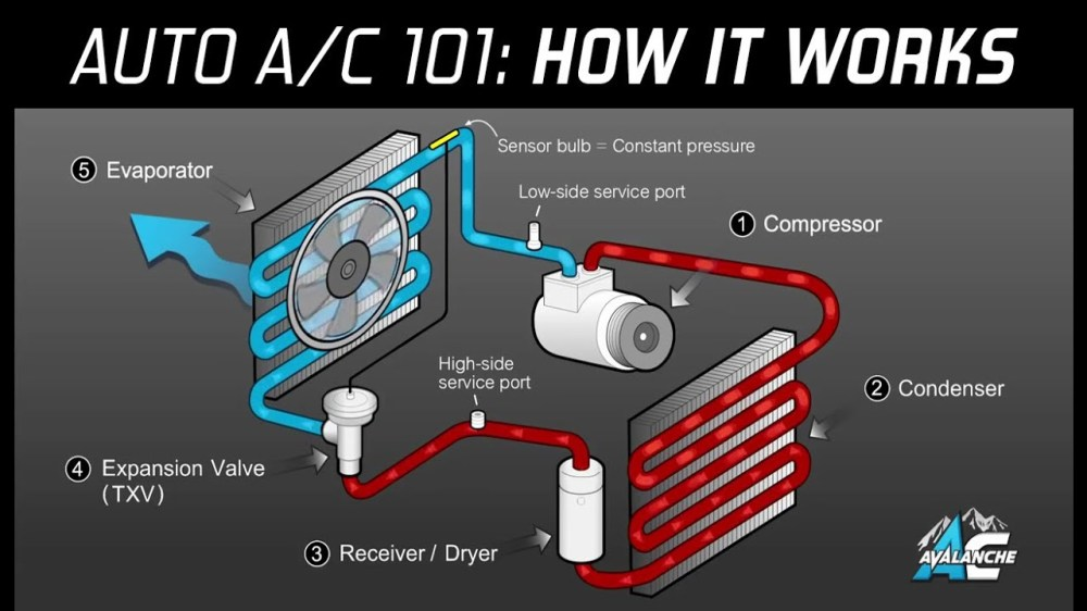medium resolution of air conditioner parts diagram besides car air conditioning system wiring diagram today