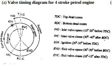 4 stroke petrol engine diagram rv converter wiring draw actual valve timing for our sister sites