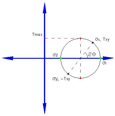 Mohrs circle diagram creation calculation example the ccuart Gallery