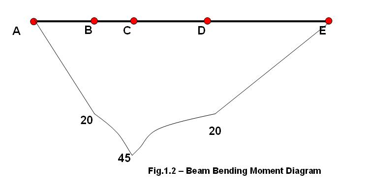bending moment diagram for simply supported beam winch control wiring how to calculate and draw create bmd in four steps