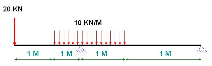 how to calculate and draw bending moment and create bmd diagram in rh mechguru com
