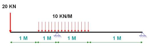 What Our Shear And Bending Moment Diagrams Would Look Like