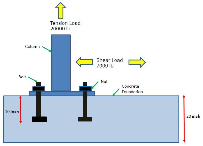 Anchor Bolt design Example Elevation | mechGuru