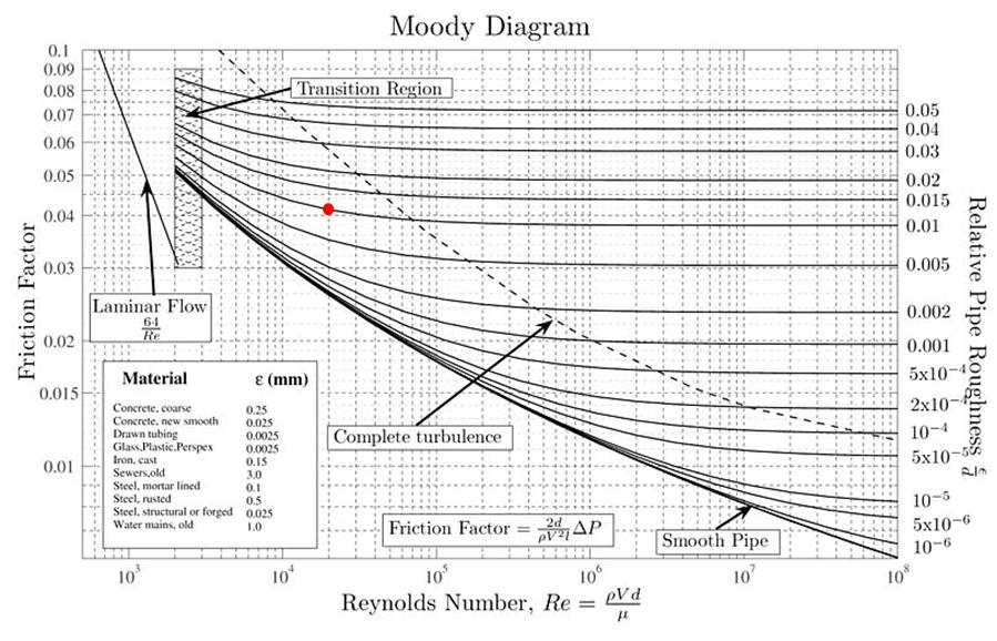 Water piping system design size calculations part 7 finding fig1 moody friction factor diagram ccuart