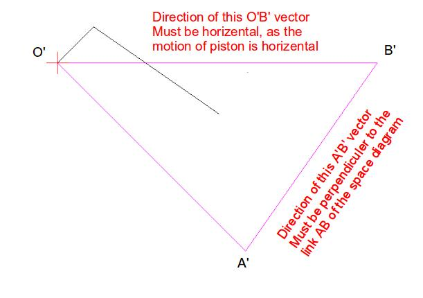 Drawing space and velocity vector diagram for four bar linkage mechanism velocity vector diagram of the mechanism the ccuart Choice Image