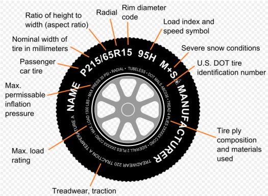 Tire Specification Code Reading