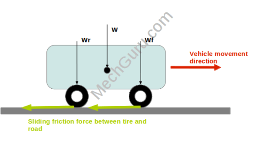 Braking distance calculation