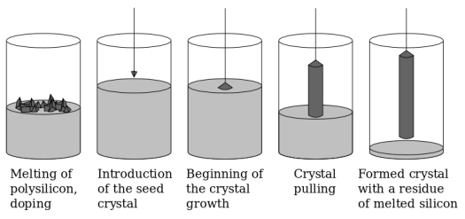 Czochralski Process of Making Pure Polysilicon Crystal Ignot