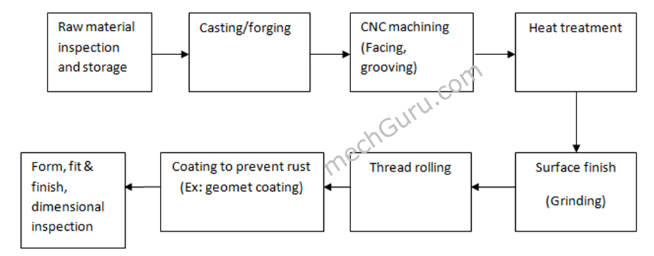 bolt fastener manufacturing process flow chart mechgurubolt fastener manufacturing process flow chart