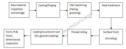 Bolt Fastener Manufacturing Process Flow Chart
