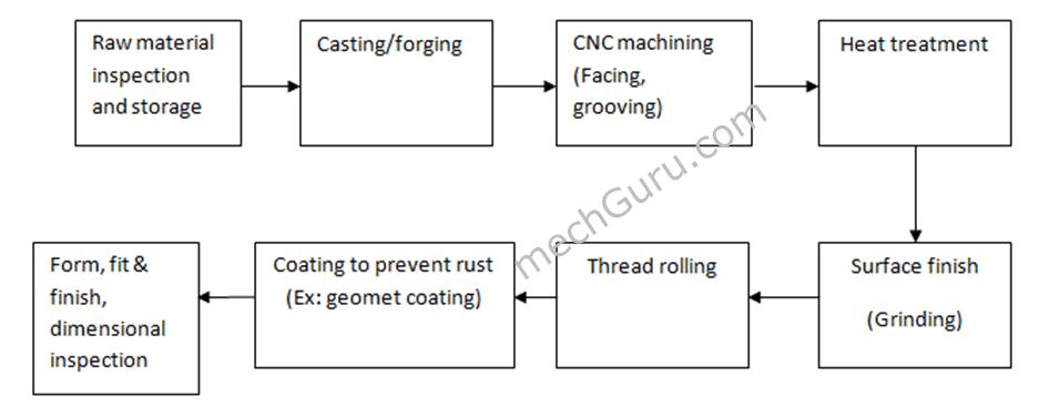 bolt fastener manufacturing process flow chart