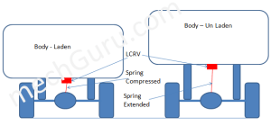 LCRV or LSPV Working While Applying Break