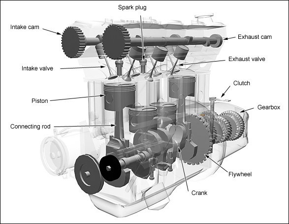 How does a 4 stroke engine work ? | MechStuff