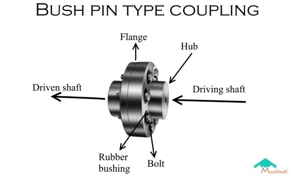 Bush pin coupling - a type of flexible coupling