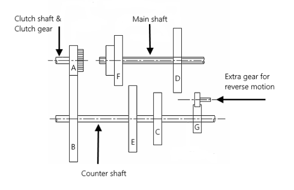Main components of gearbox and its working