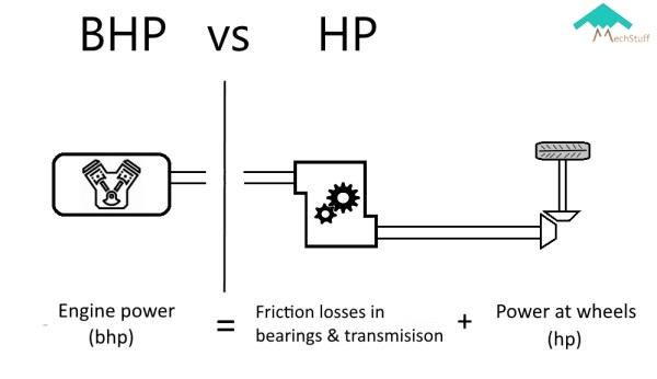 difference between brake horsepower and horsepower, bhp vs hp