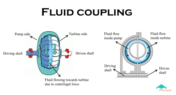 working of fluid coupling with labelled parts