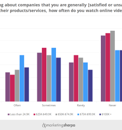 here is an example in the chart below which shows how likely consumers are to watch online videos ads  [ 1482 x 922 Pixel ]