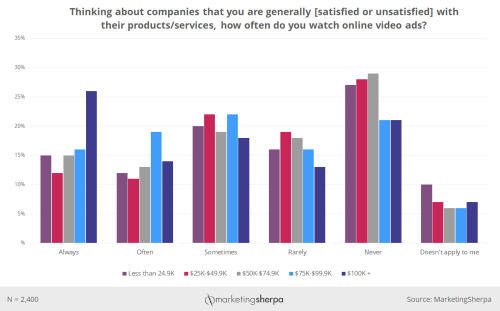 small resolution of here is an example in the chart below which shows how likely consumers are to watch online videos ads