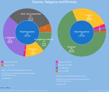 Religions And Ethnicity - Estonia