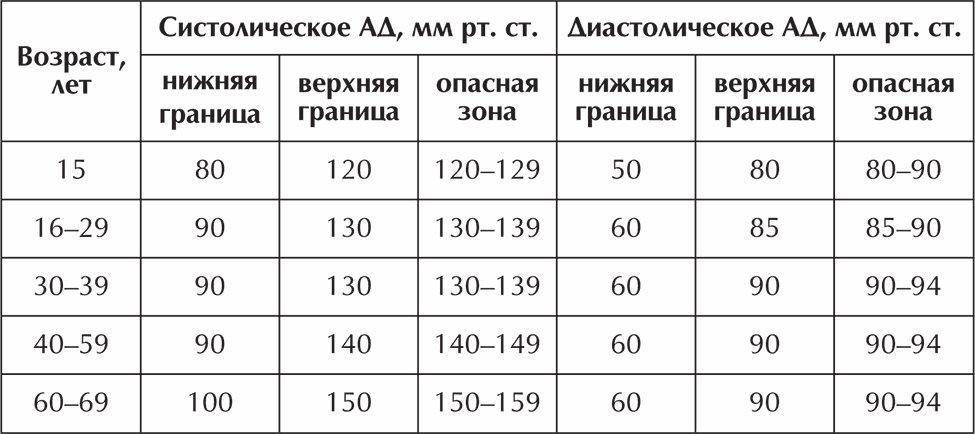Corvalol magas vérnyomás esetén)