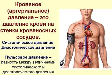 Скачки артериального давления – причины и факторы риска для здоровья