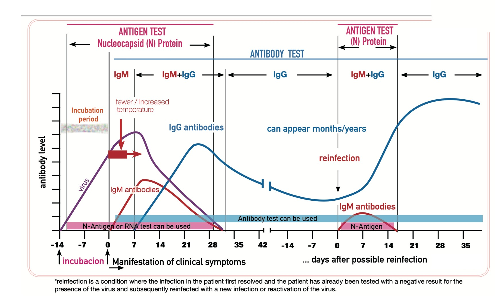 Covid-19 Antigen Rapid Test Medakit