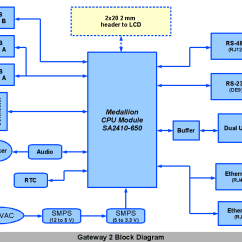 What Is Computer Explain With Block Diagram 2001 Ford Taurus Cooling System Gateway 2