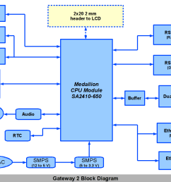 block diagram of fire alarm system images [ 1056 x 816 Pixel ]