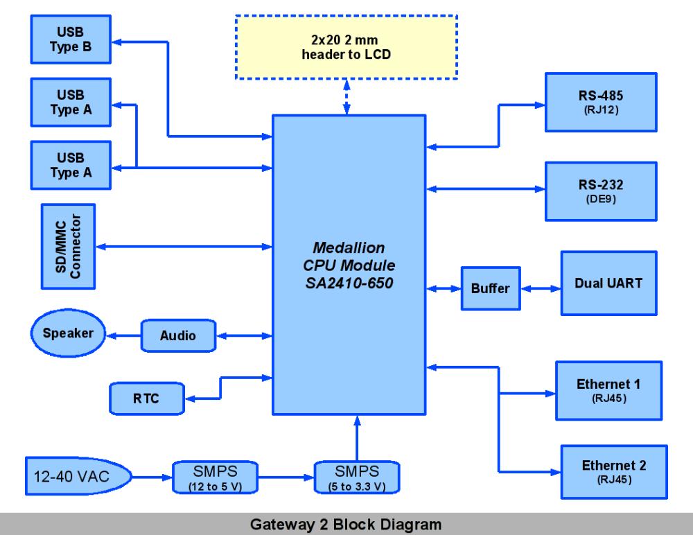 medium resolution of block diagram of fire alarm system images
