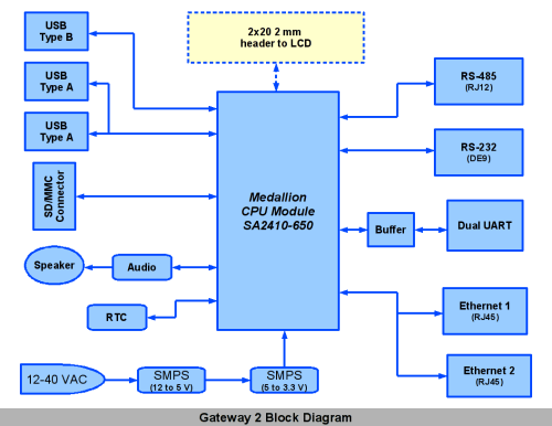 small resolution of block diagram of fire alarm system images