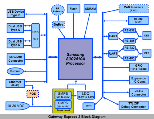 small resolution of gateway wiring diagram