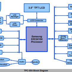 Draw A Block Diagram Of Computer System Data Flow For Library Management Level 0 Medallion Tpc35a Touch Panel